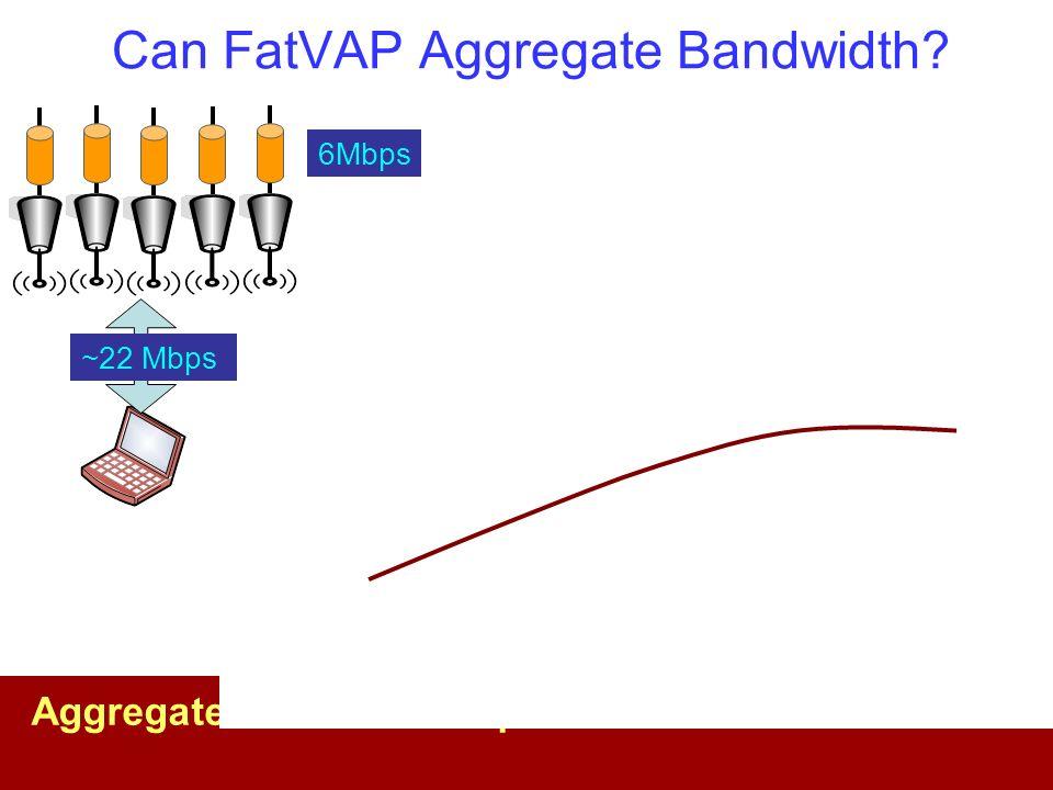 Can FatVAP Aggregate Bandwidth