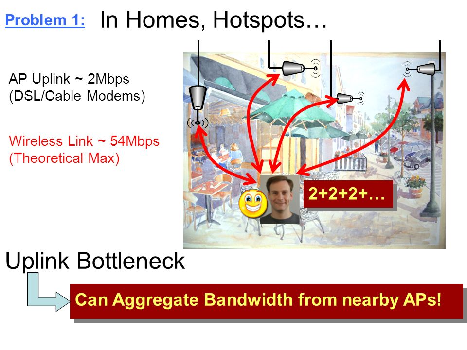 In Homes, Hotspots… Uplink Bottleneck 2+2+2+…