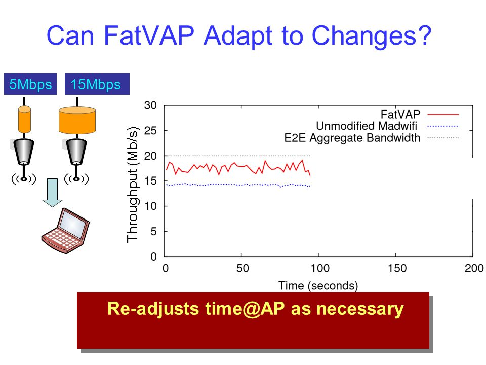 Can FatVAP Adapt to Changes