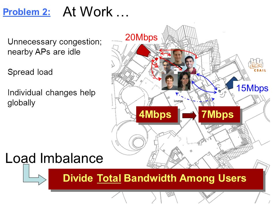 At Work … Load Imbalance 4Mbps 7Mbps