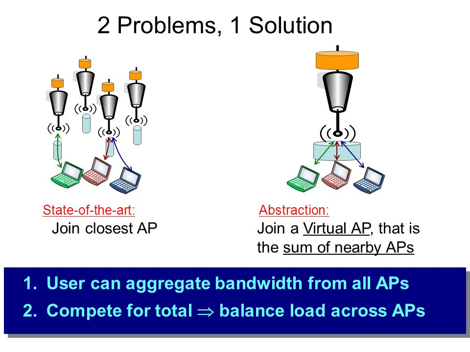 2 Problems, 1 Solution User can aggregate bandwidth from all APs