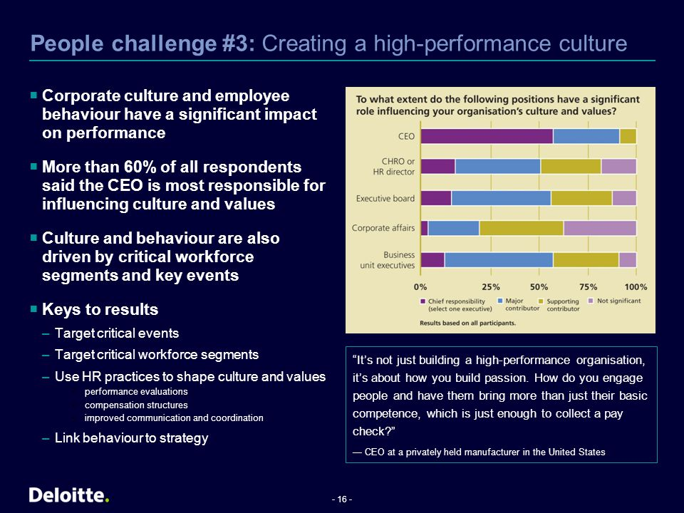 People challenge #3: Creating a high-performance culture