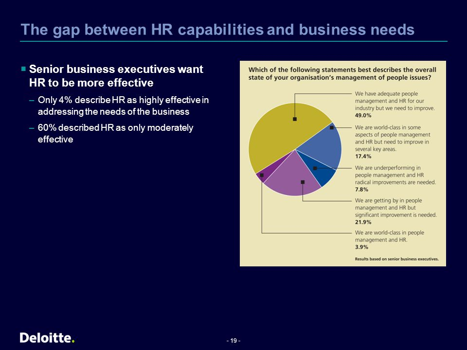 The gap between HR capabilities and business needs