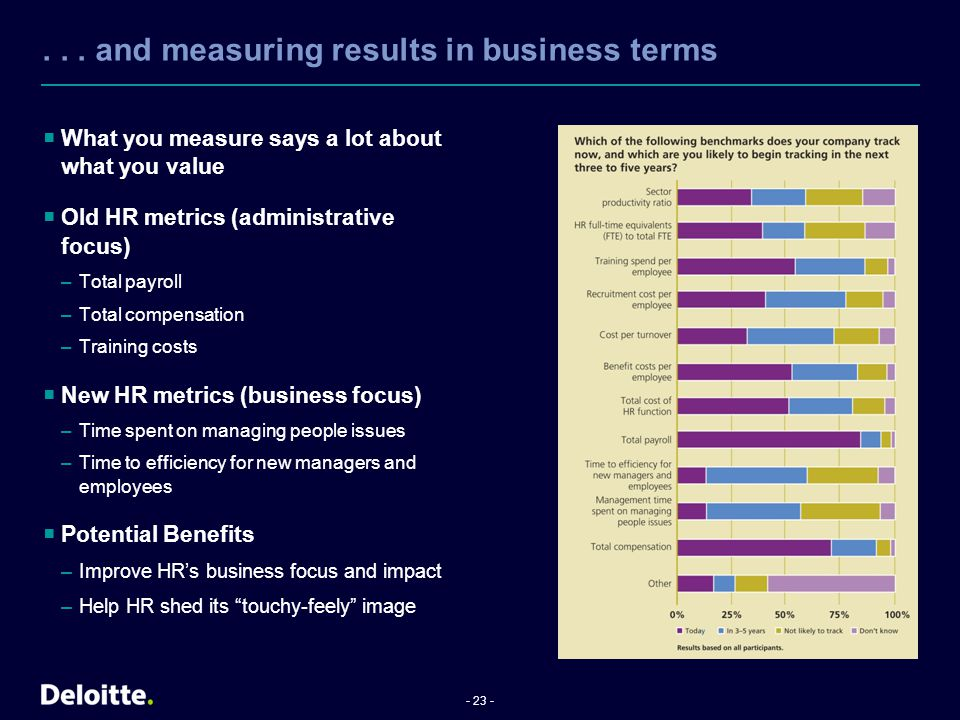 . . . and measuring results in business terms