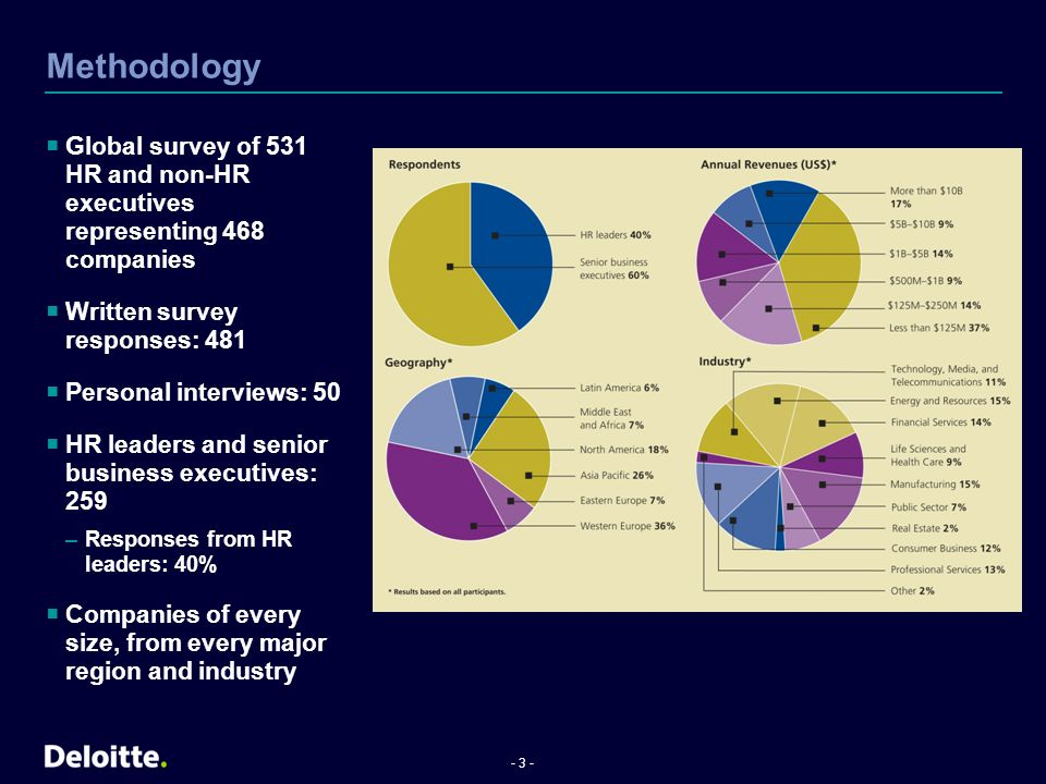 Methodology Global survey of 531 HR and non-HR executives representing 468 companies. Written survey responses: 481.