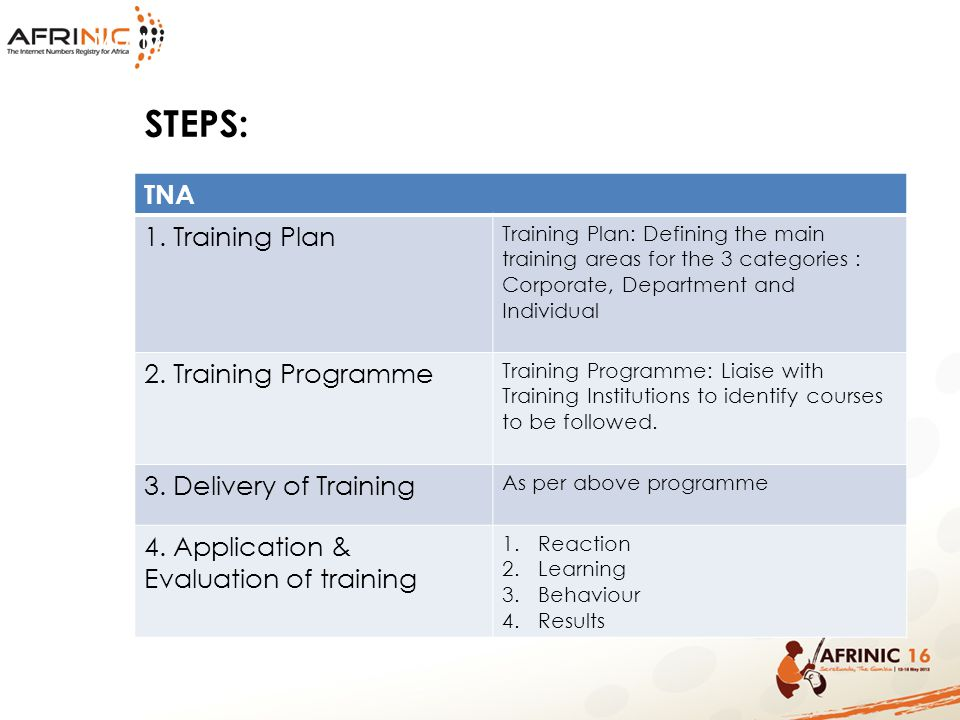 STEPS: TNA 1. Training Plan 2. Training Programme