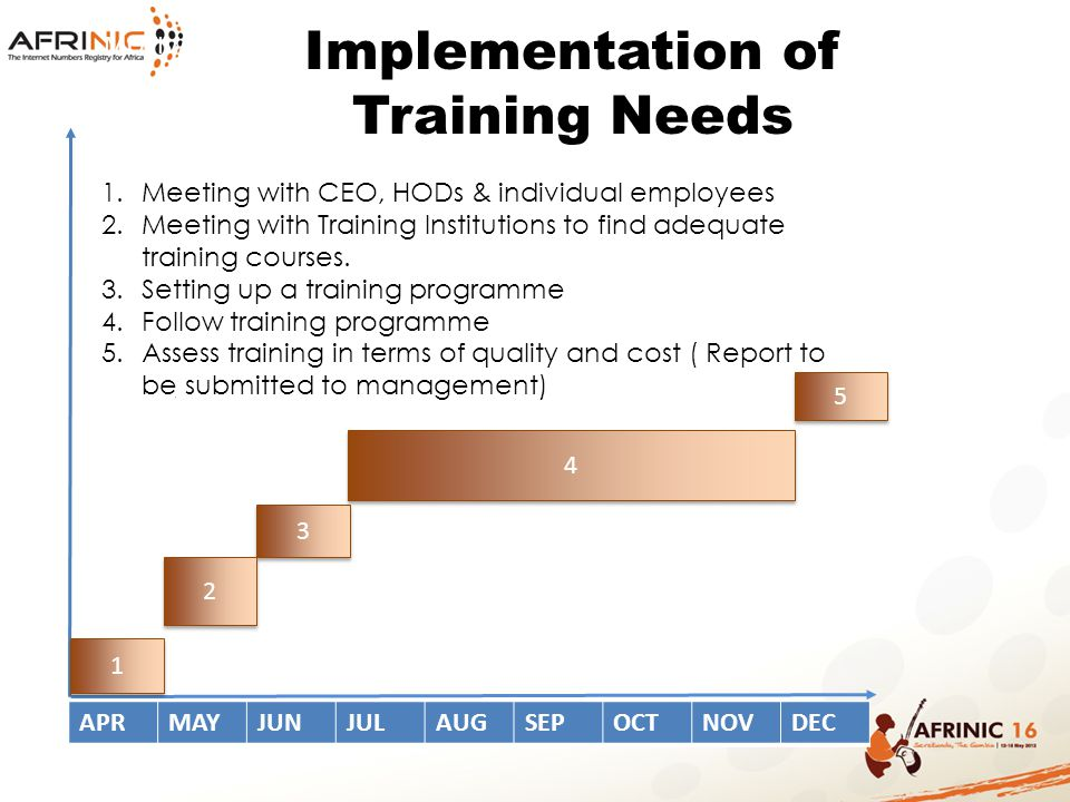 Implementation of Training Needs