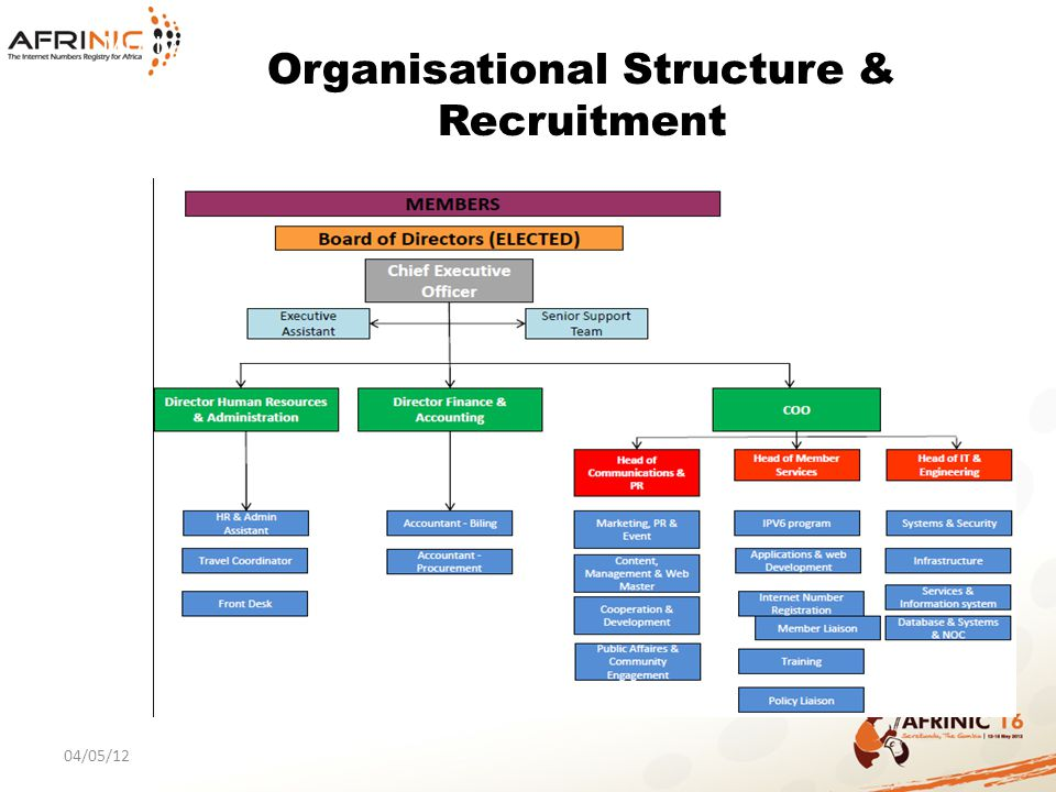 Organisational Structure & Recruitment