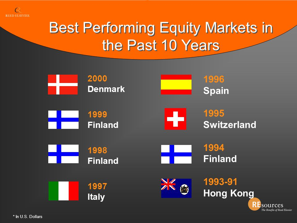 Best Performing Equity Markets in the Past 10 Years