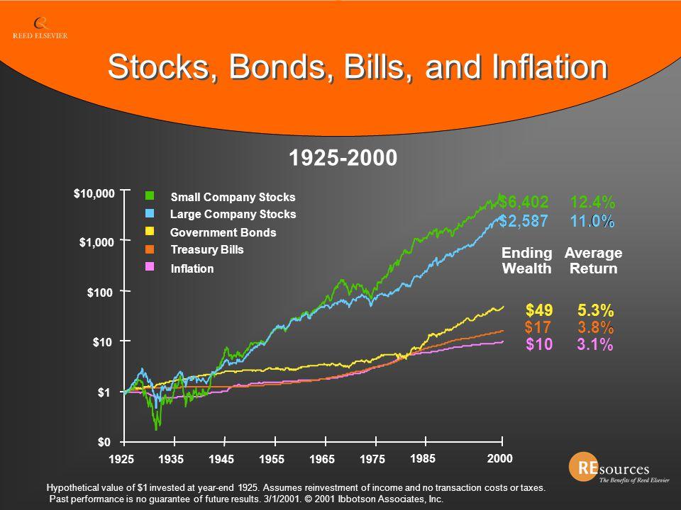 Stocks, Bonds, Bills, and Inflation