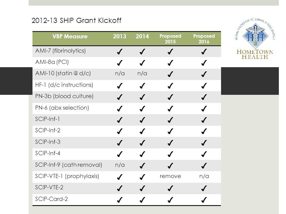 2012-13 SHIP Grant Kickoff ✔ VBP Measure 2013 2014