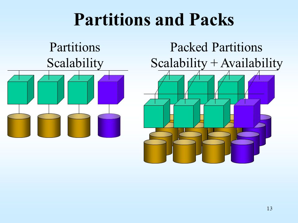 Packed Partitions Scalability + Availability