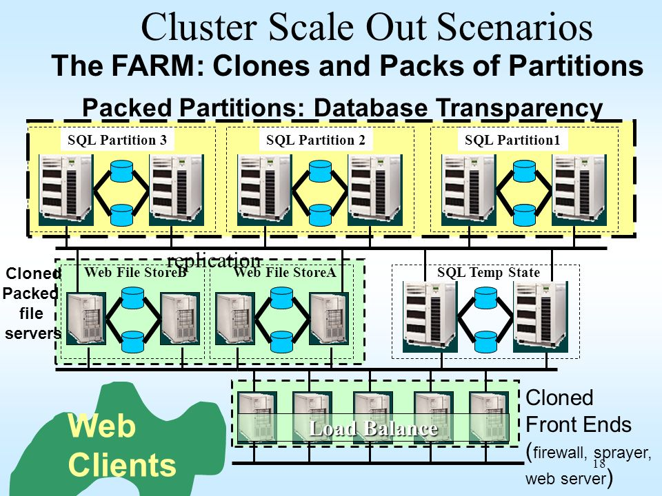 Cluster Scale Out Scenarios