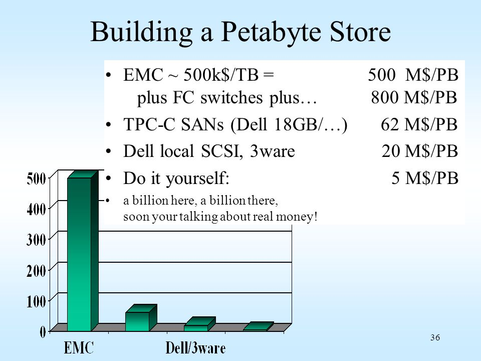 Building a Petabyte Store