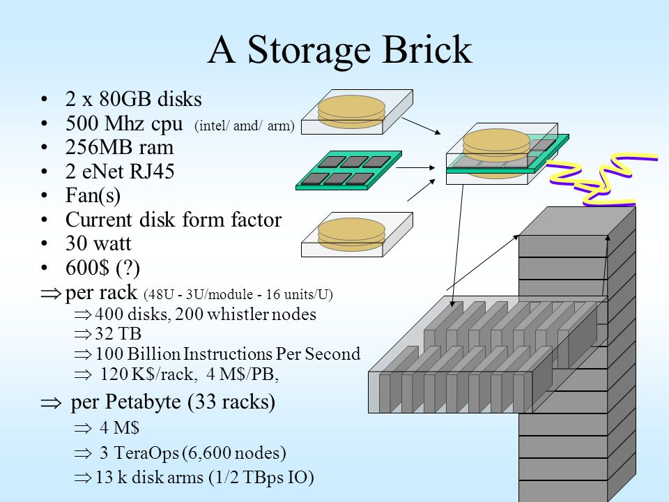 A Storage Brick 2 x 80GB disks 500 Mhz cpu (intel/ amd/ arm) 256MB ram