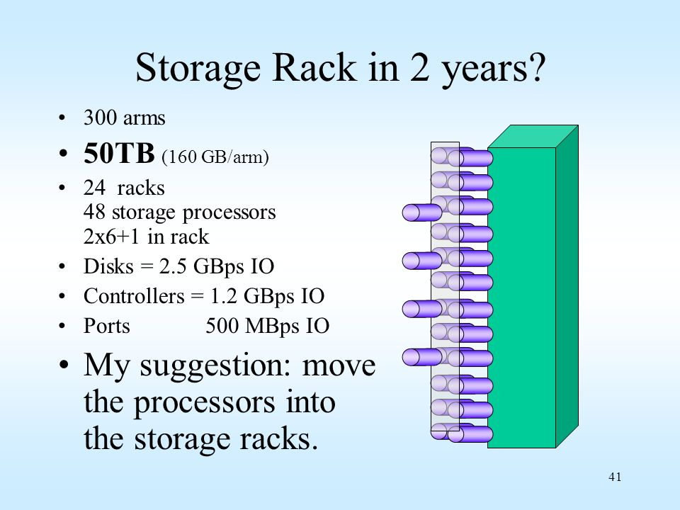 Storage Rack in 2 years 300 arms. 50TB (160 GB/arm) 24 racks 48 storage processors 2x6+1 in rack.