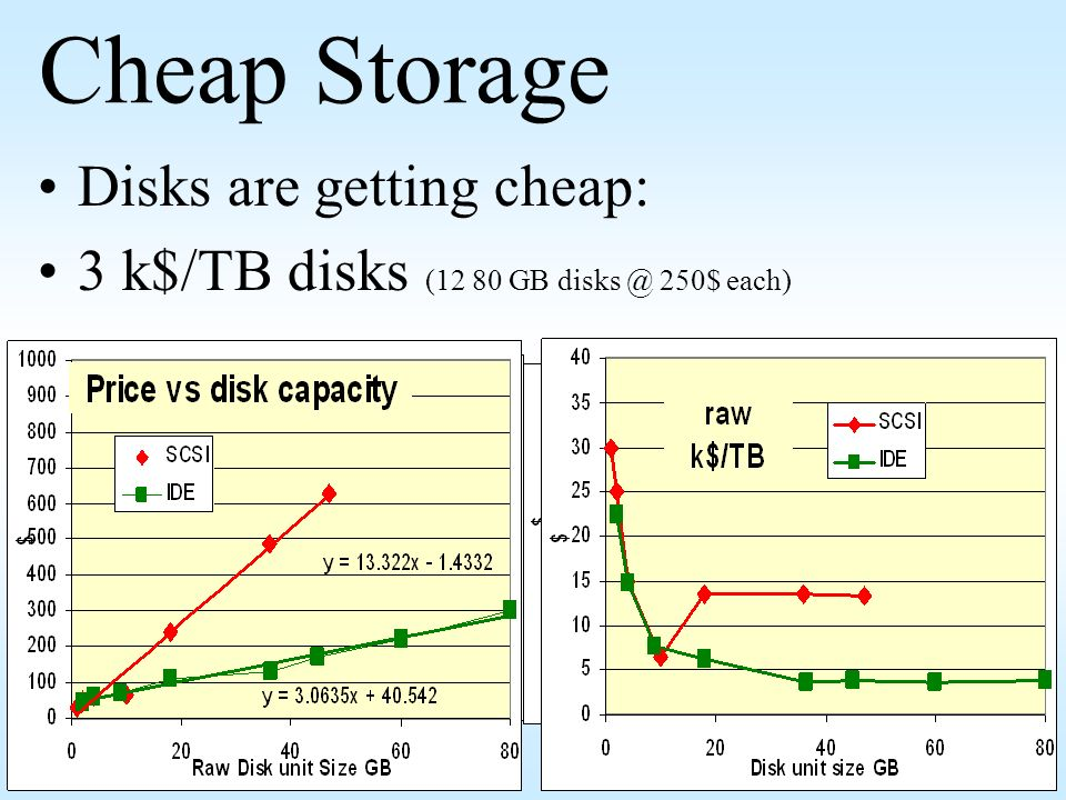 Cheap Storage Disks are getting cheap: