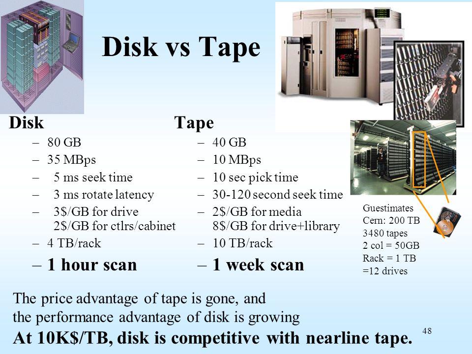 Disk vs Tape Disk 1 hour scan Tape 1 week scan
