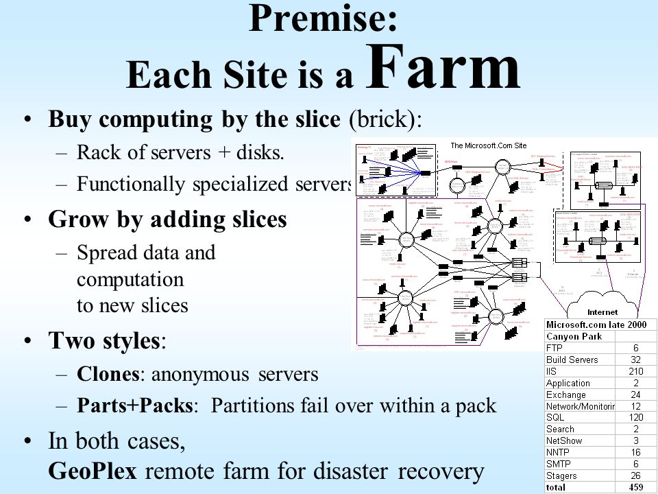 Premise: Each Site is a Farm