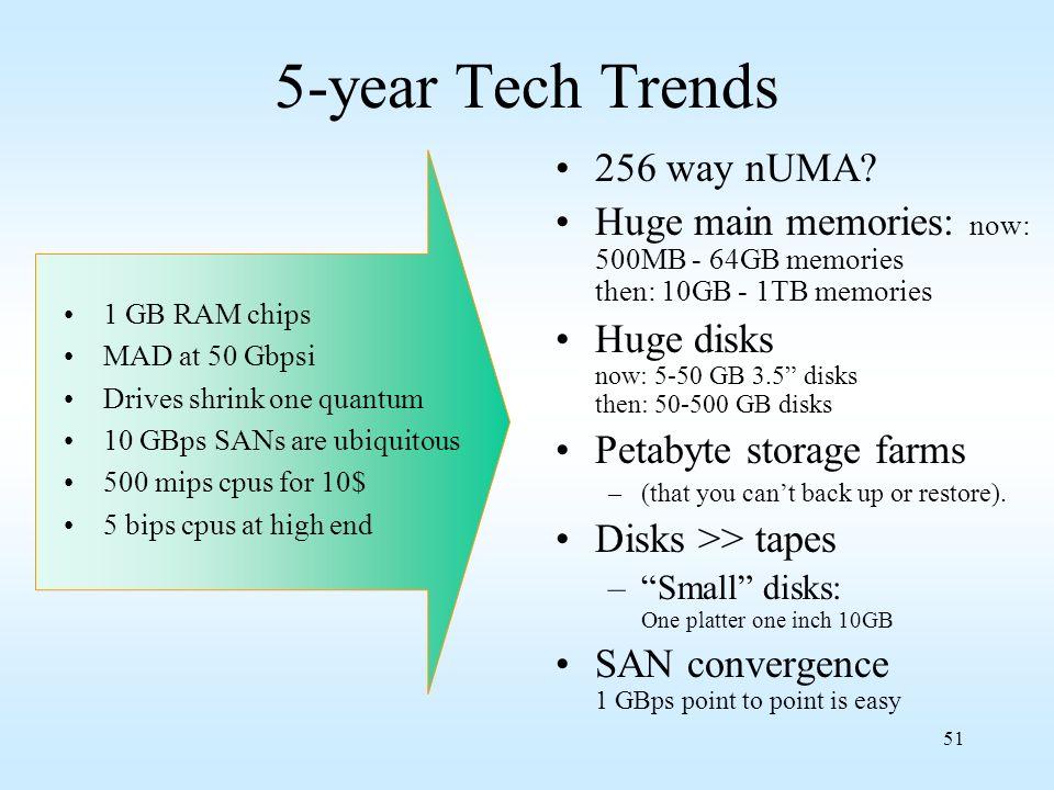 5-year Tech Trends 256 way nUMA