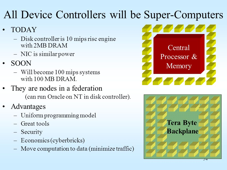 All Device Controllers will be Super-Computers