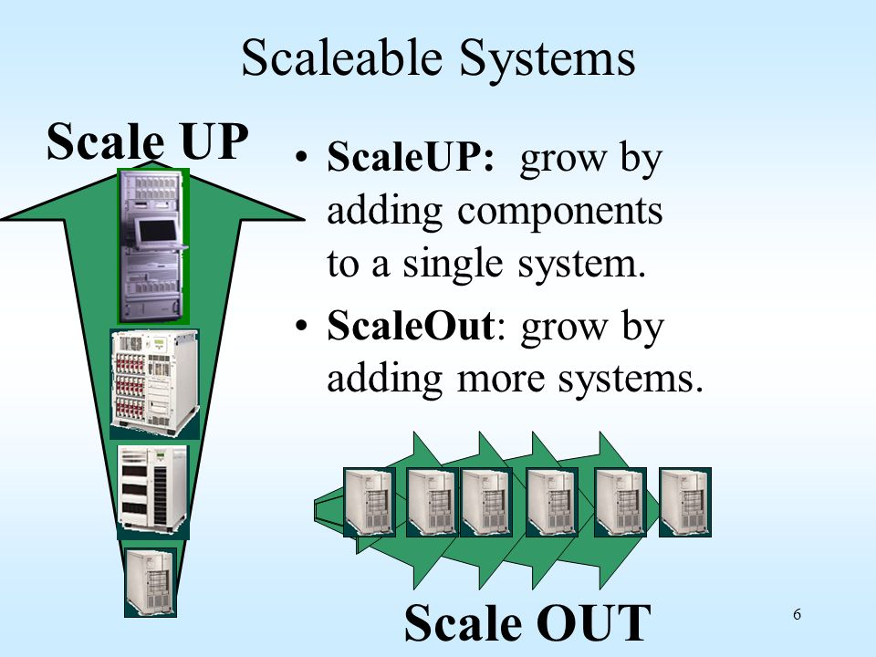 Scaleable Systems Scale UP Scale OUT
