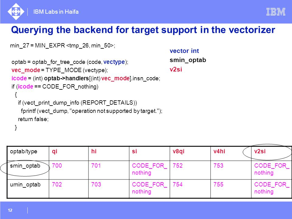 Querying the backend for target support in the vectorizer