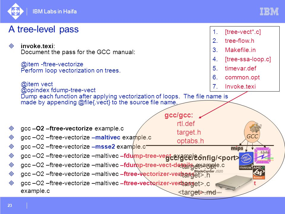 A tree-level pass gcc/gcc: rtl.def target.h optabs.h