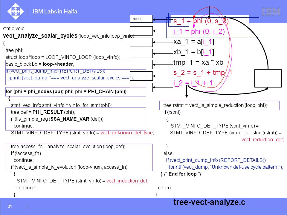 tree-vect-analyze.c s_1 = phi (0, s_2) i_1 = phi (0, i_2)