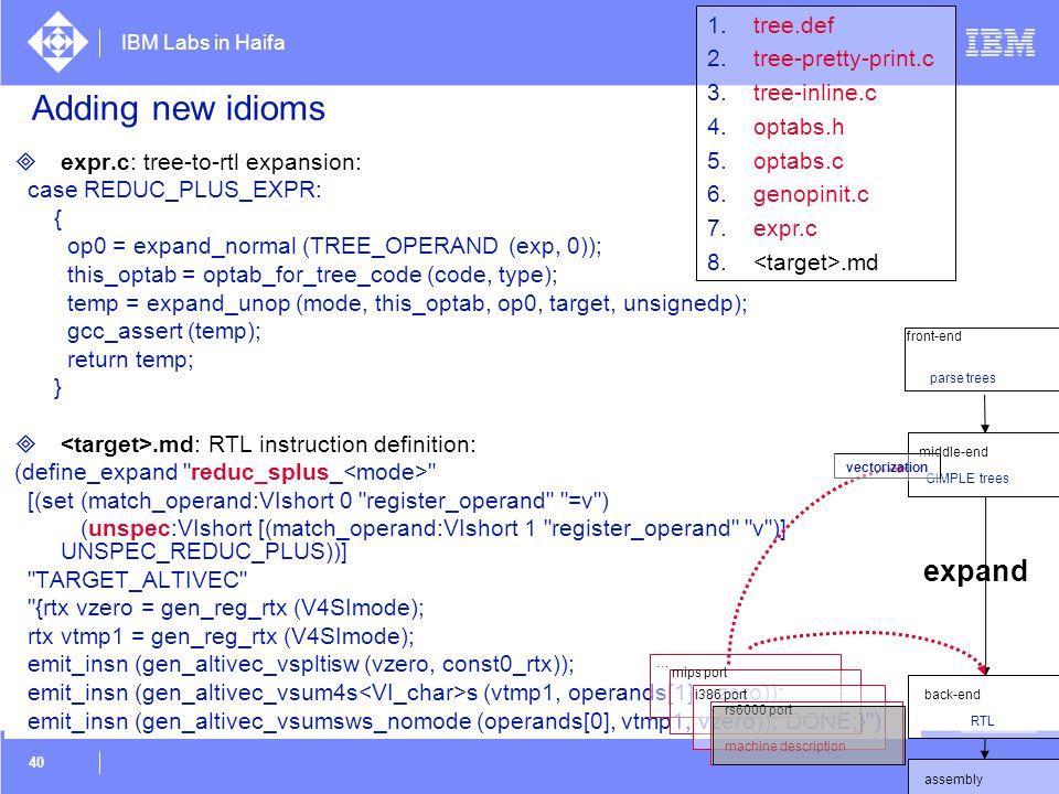 Adding new idioms expand tree.def tree-pretty-print.c tree-inline.c