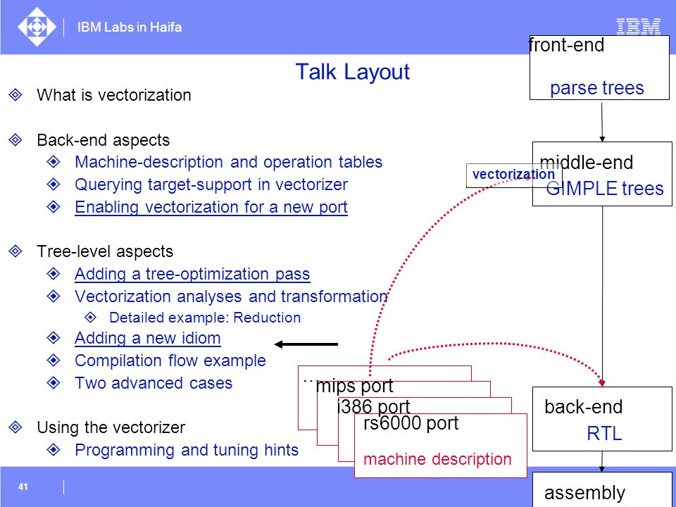 Talk Layout front-end parse trees middle-end GIMPLE trees … mips port