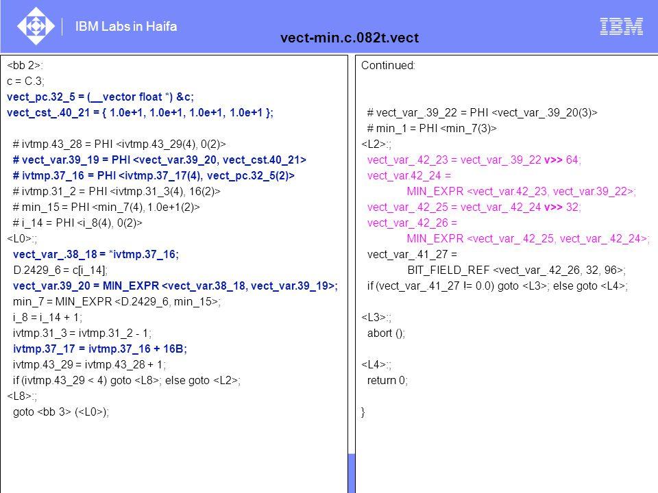 vect-min.c.082t.vect <bb 2>: c = C.3;