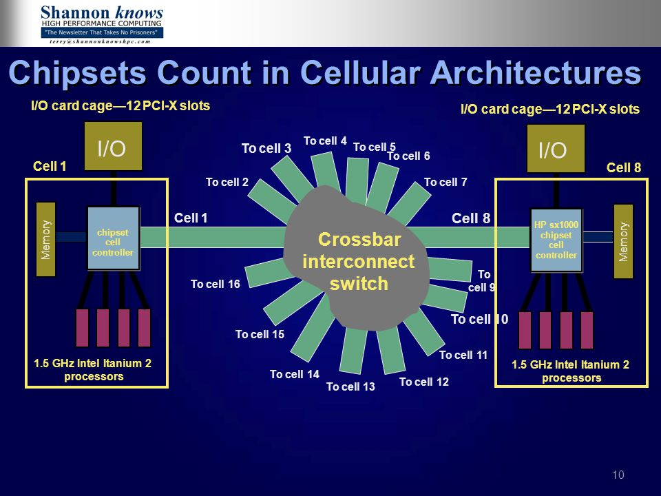 Chipsets Count in Cellular Architectures