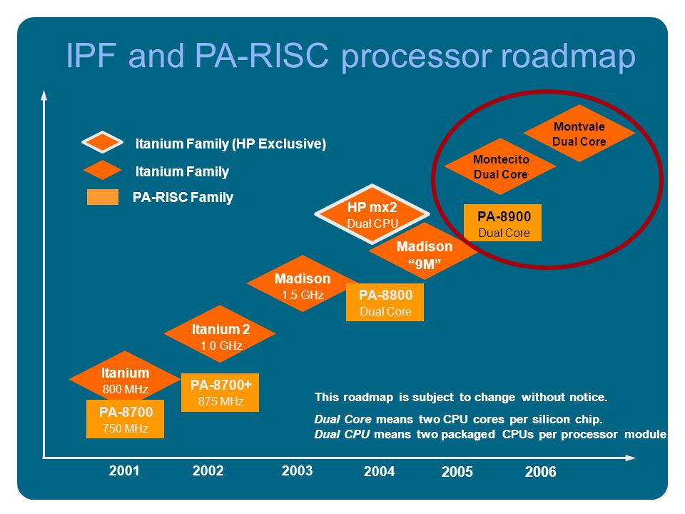 IPF and PA-RISC processor roadmap