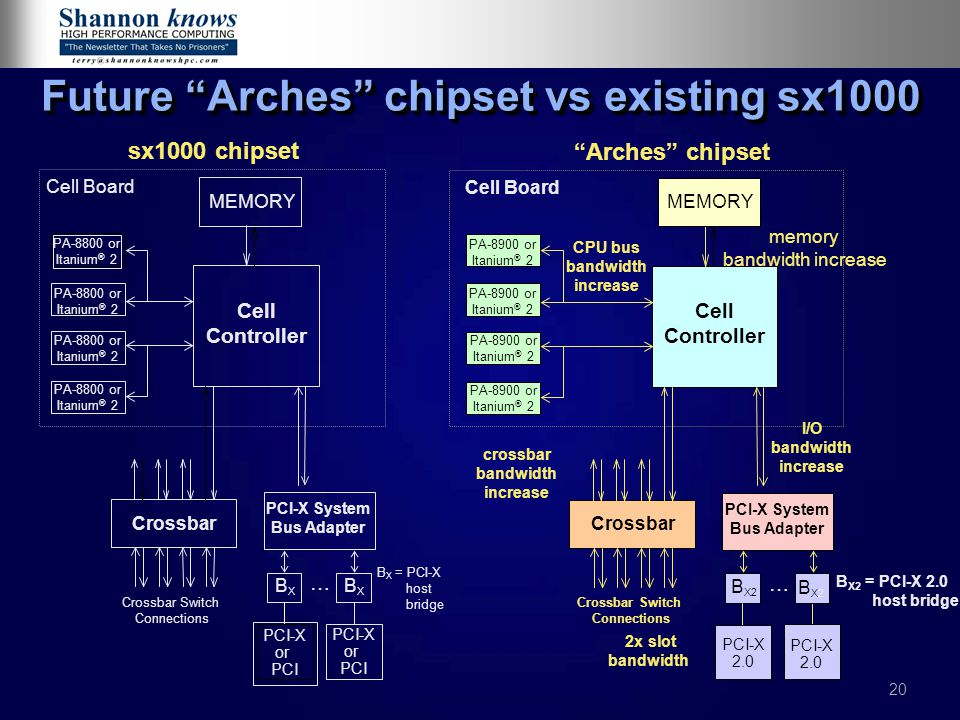 Future Arches chipset vs existing sx1000