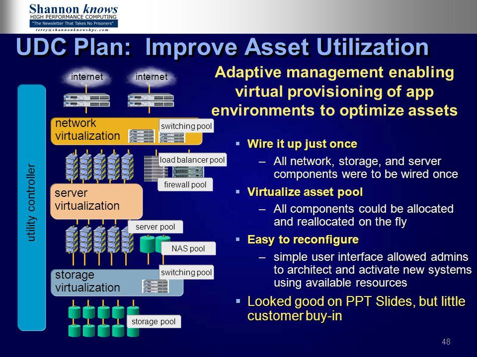UDC Plan: Improve Asset Utilization