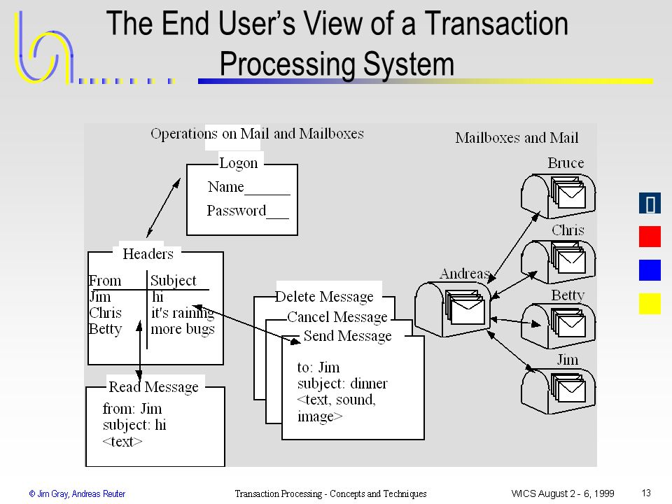 The End User's View of a Transaction Processing System