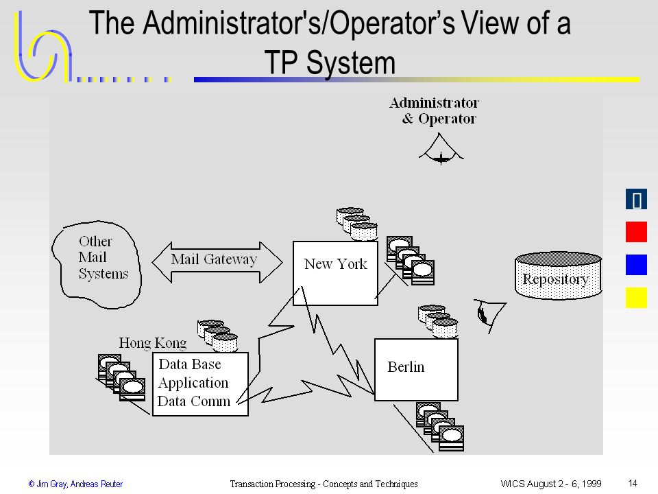 The Administrator s/Operator's View of a TP System