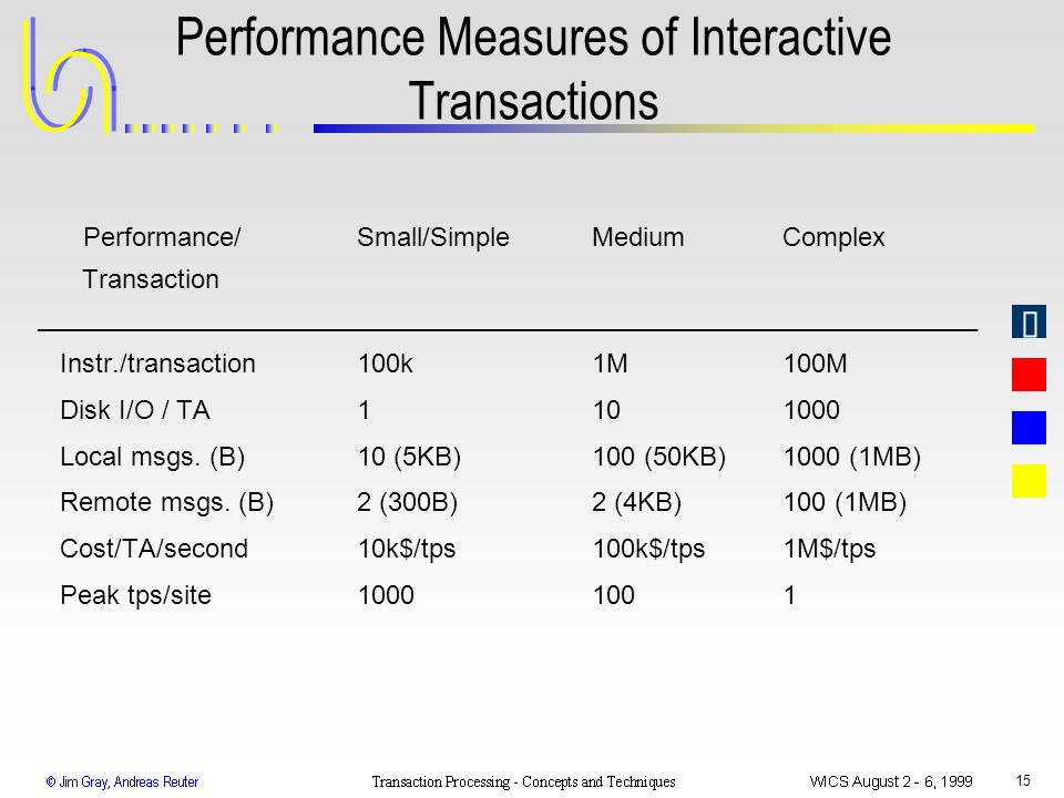 Performance Measures of Interactive Transactions