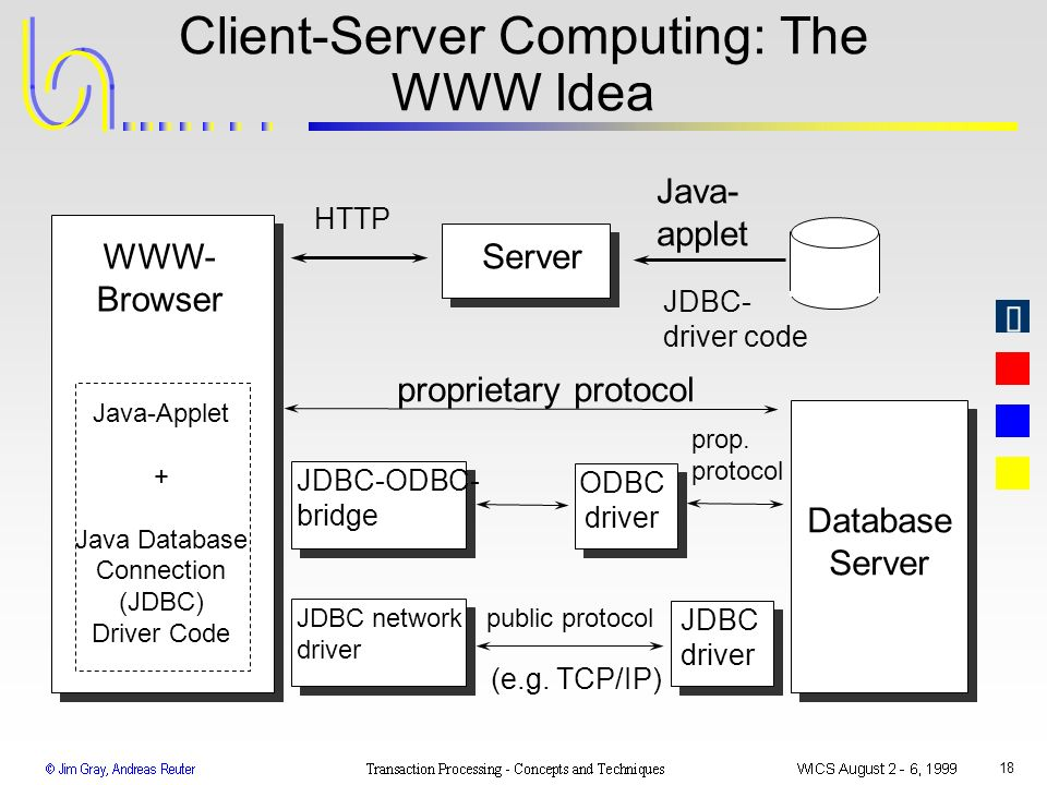 Client-Server Computing: The WWW Idea