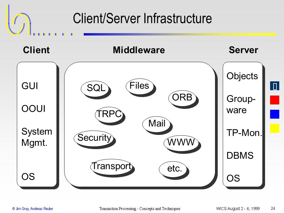 Client/Server Infrastructure
