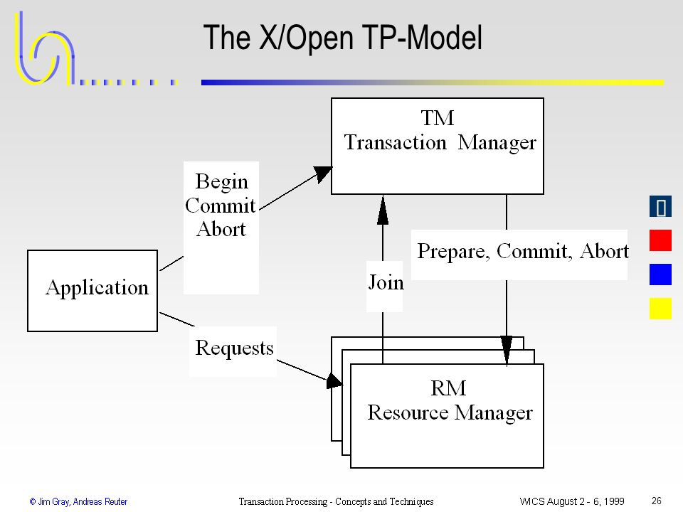 The X/Open TP-Model WICS 1999 Transaction Processing: Gray & Reuter