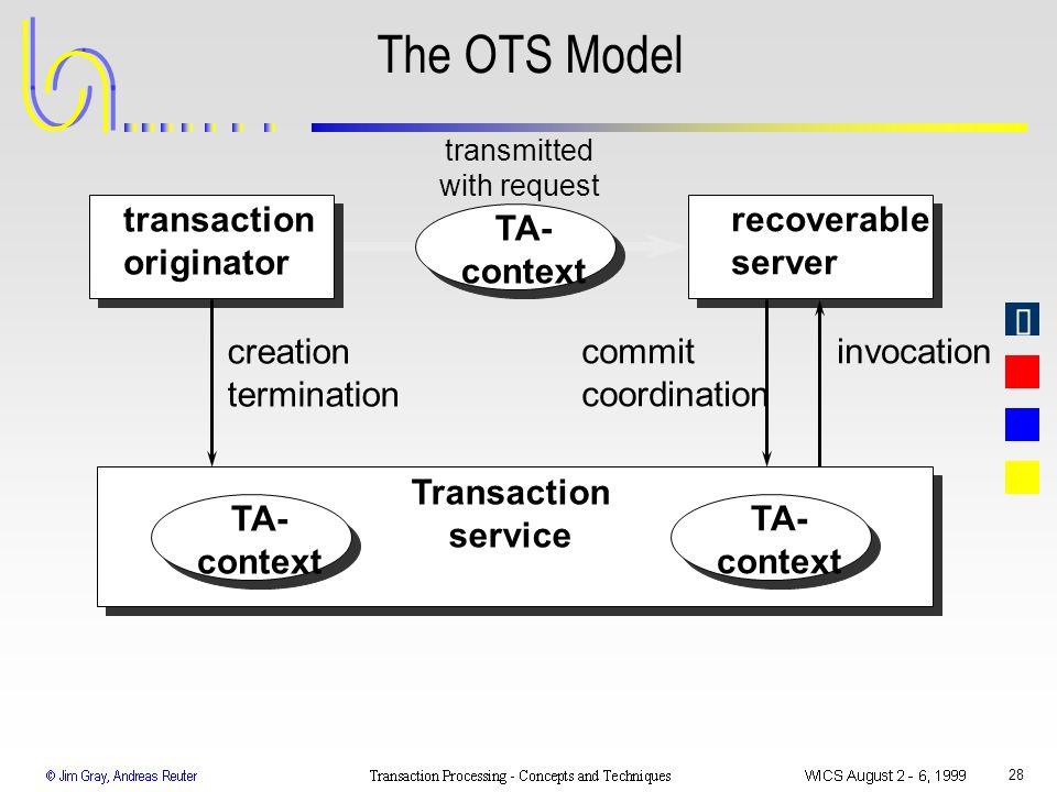 The OTS Model transaction originator recoverable server TA- context