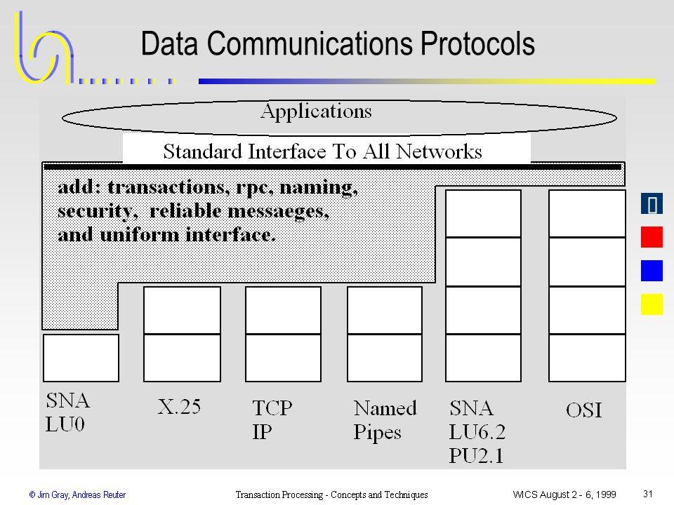 Data Communications Protocols