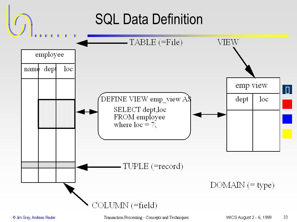 SQL Data Definition WICS 1999 Transaction Processing: Gray & Reuter
