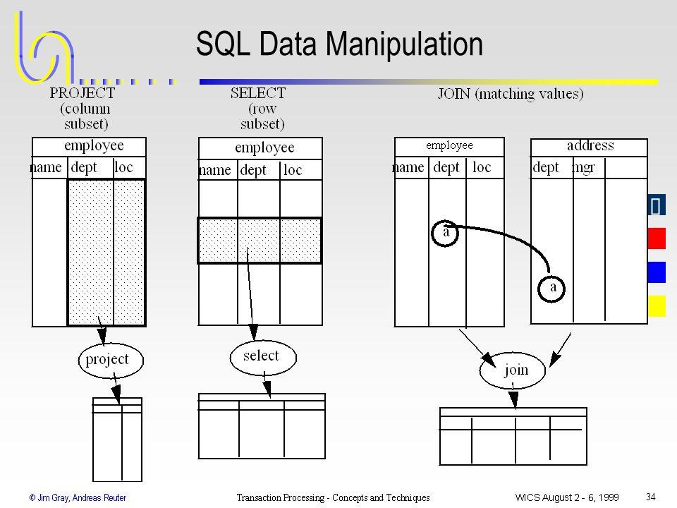 SQL Data Manipulation WICS 1999 Transaction Processing: Gray & Reuter