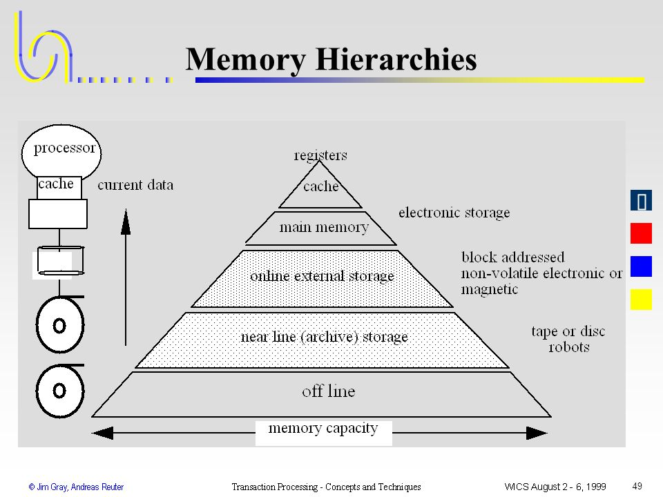 Memory Hierarchies WICS 1999 Transaction Processing: Gray & Reuter