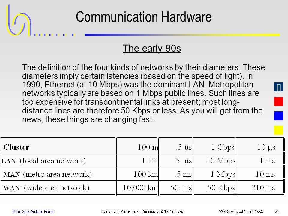 Communication Hardware