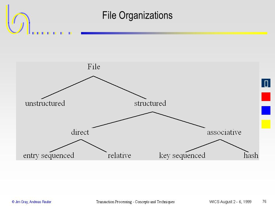 File Organizations WICS 1999 Transaction Processing: Gray & Reuter