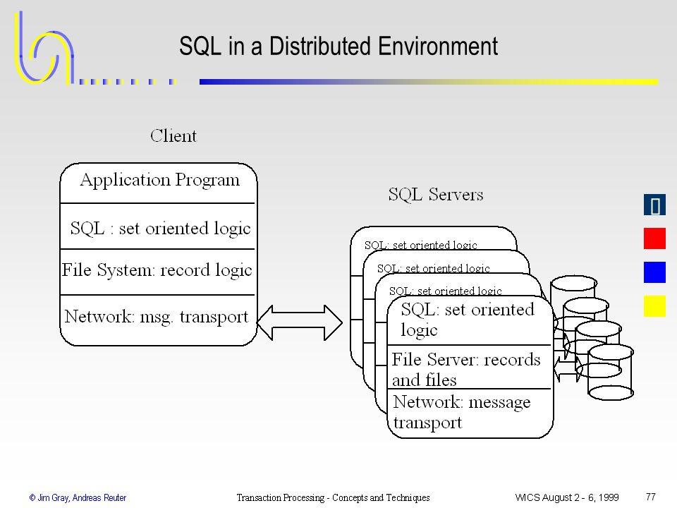 SQL in a Distributed Environment